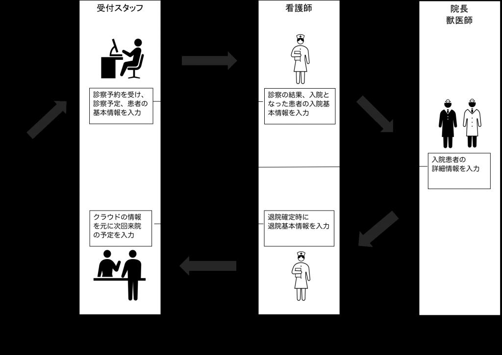動物病院システム図